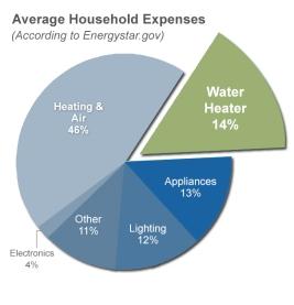 household_expenses-energystar-gov