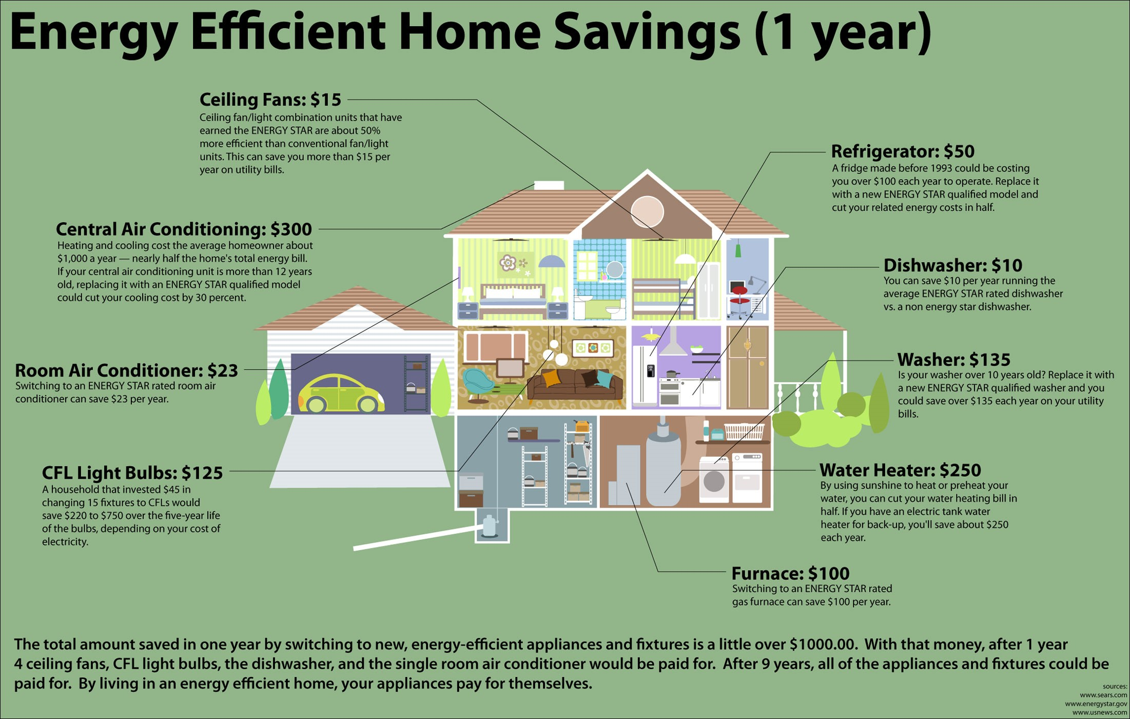 Energy Savings Home Design Ideas